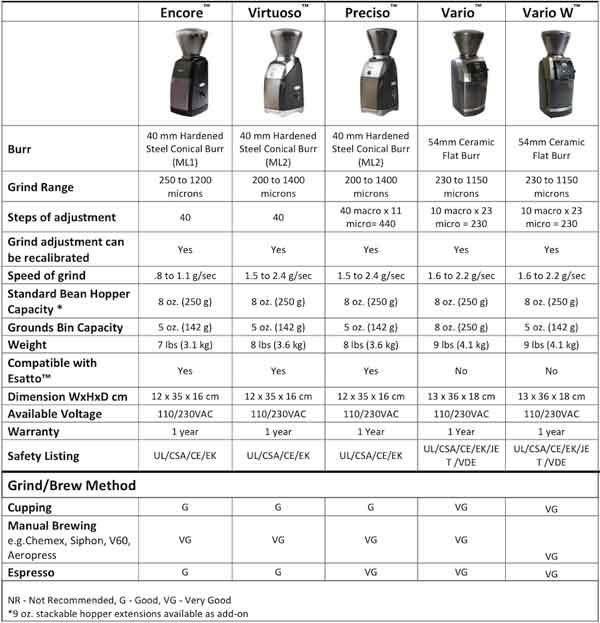 This Chart Compares All Cur Baratza Grinders Side By Including Technical Specifications