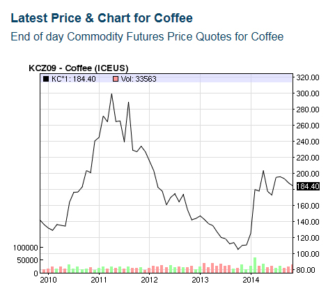 Coffee Green Bean Prices Up Again For